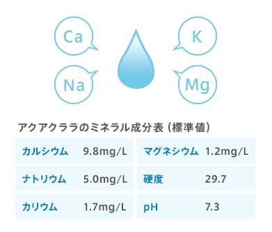 アクアクララ RO水 ミネラル 成分表