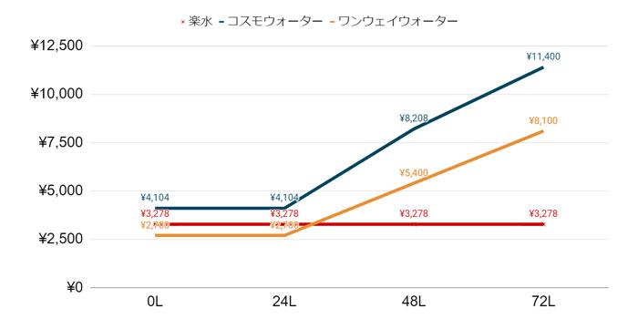 楽水3社比較24L以上のむご家庭