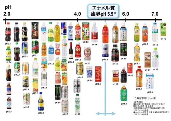 飲み物 pH値